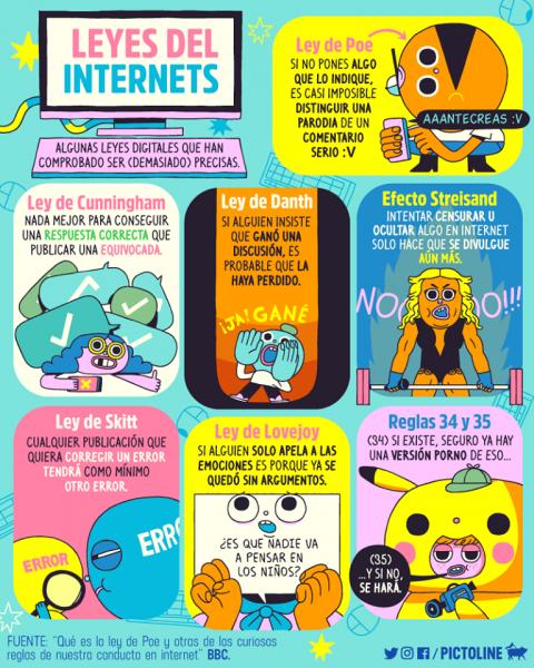 Leyes de Internet
